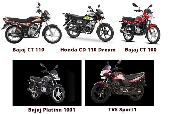 Most Popular Motorcycles in 2020 Between Rs 30,000 to Rs 50,000