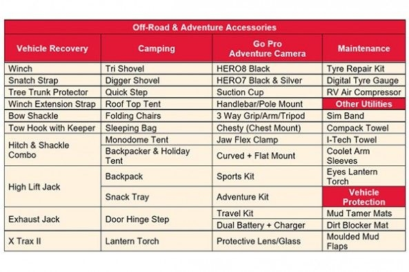 Mahindra Thar Accessories and Merchandise
