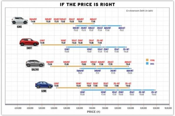 The price graph of all four cars.